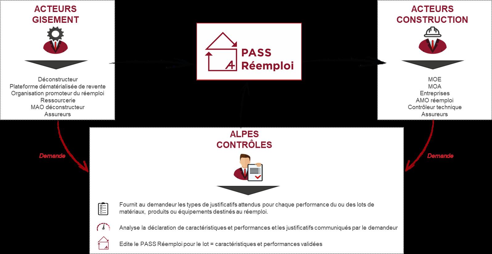 schema PASS Réemploi